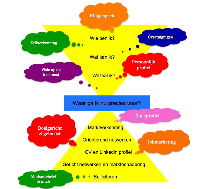 klikgesprek sollicitatie In 10 stappen door uw loopbaan | Verandercoaching Romy de Rijk klikgesprek sollicitatie